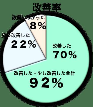 2015年改善率グラフ
