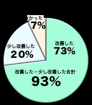 改善率グラフ