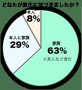 2014年変化グラフ