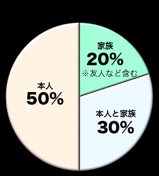2017年変化グラフ