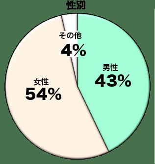 2014年 性別グラフ