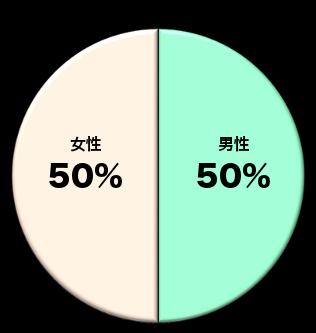 2017年 性別グラフ