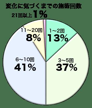 2014年 施術回数グラフ