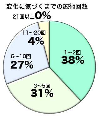 施術回数グラフ