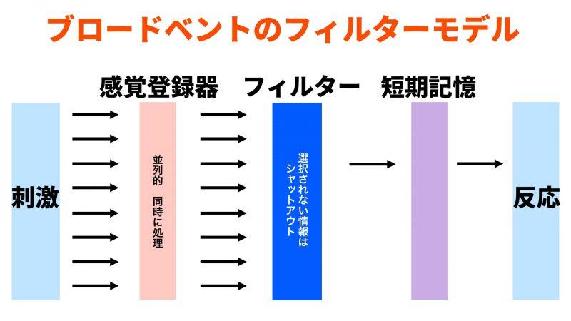 フィルターモデル(初期選択モデル)