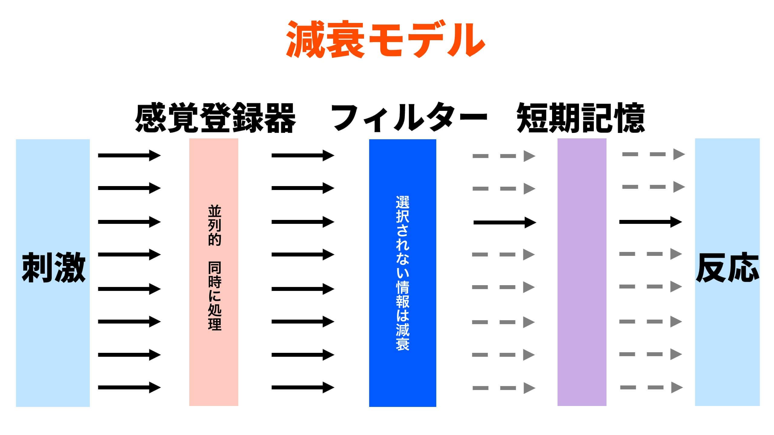 減衰モデル