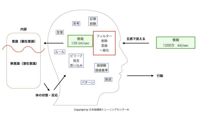 処理モデル